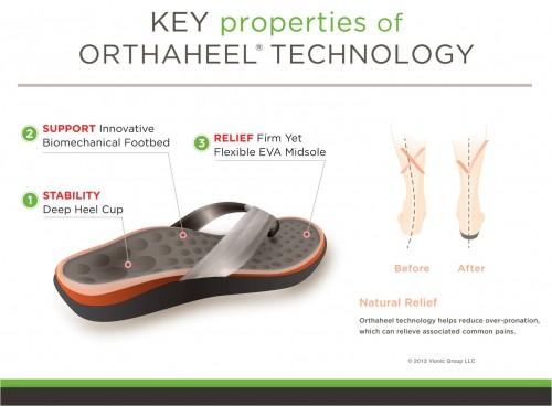 vionic orthotics sandals