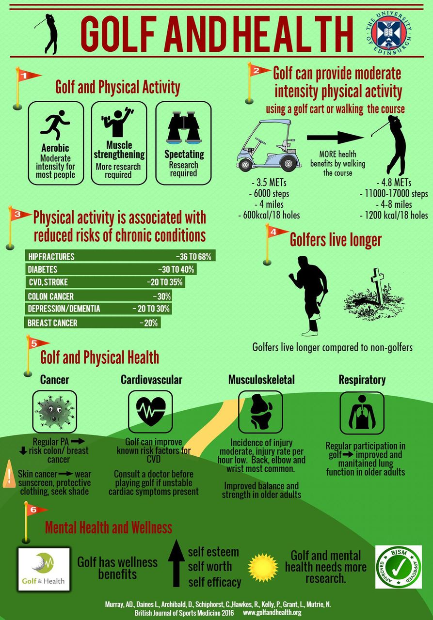 Golf is good for your health