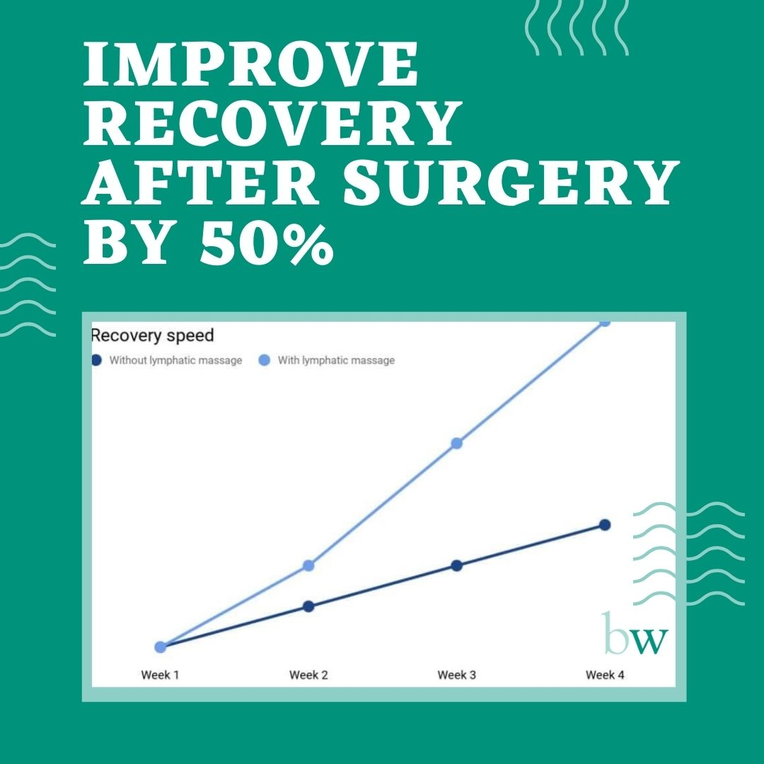 Improve recovery after surgery by 50% at Bodyworks Clinic Marbella