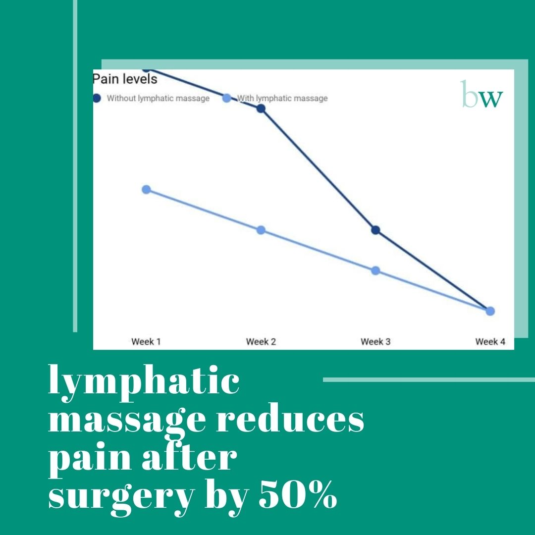 Lymphatic Massage reduces pain after surgery by 50% at Bodyworks Clinic Marbella
